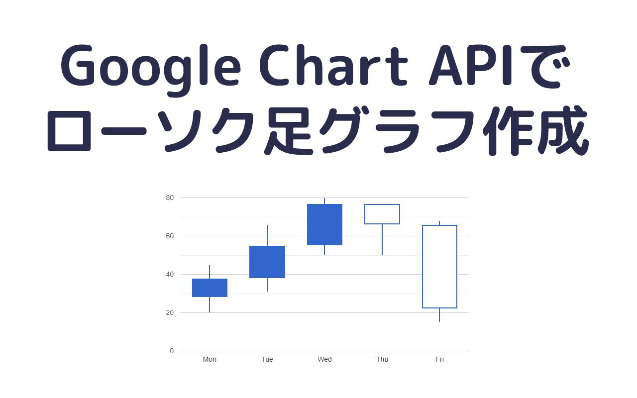 Google Chart APIでローソク足グラフ作成