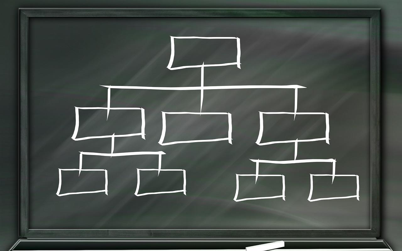 カテゴリーが多い場合のディレクトリ構造について