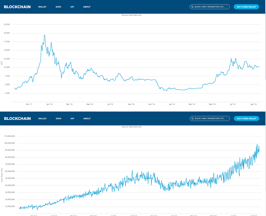 ビットコイン攻略法!価格、相場、売買タイミングの法則を知ろう! | トウシル 楽天証券の投資情報メディア